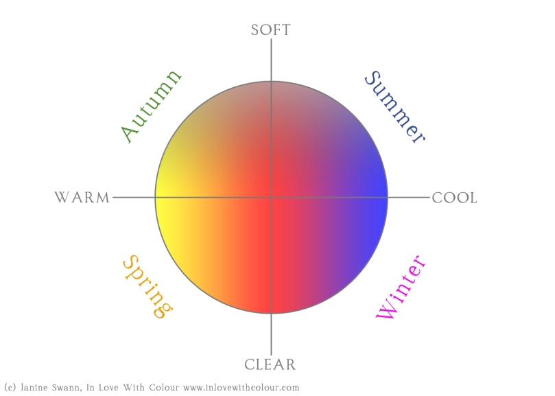 colour-analysis-circle-v2